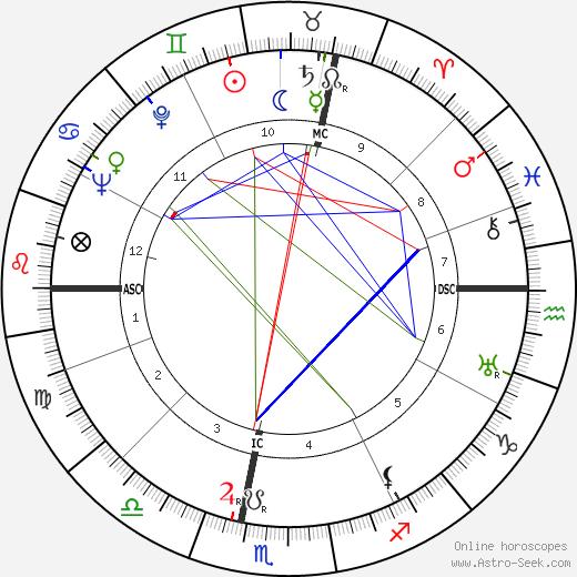 Тедди Коллек Teddy Kollek день рождения гороскоп, Teddy Kollek Натальная карта онлайн