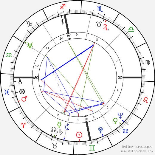 Vincent Price astro natal birth chart, Vincent Price horoscope, astrology