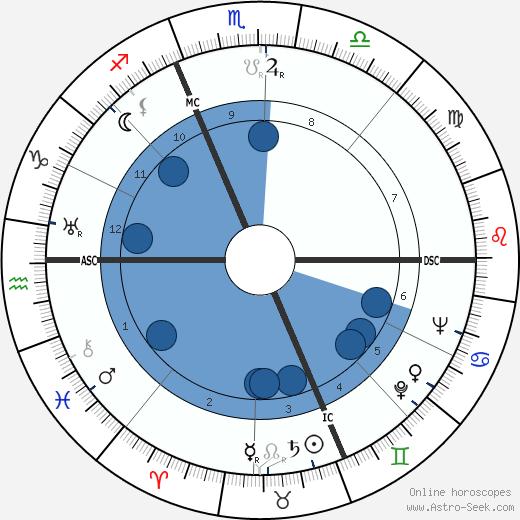 Zoë Fontana wikipedia, horoscope, astrology, instagram