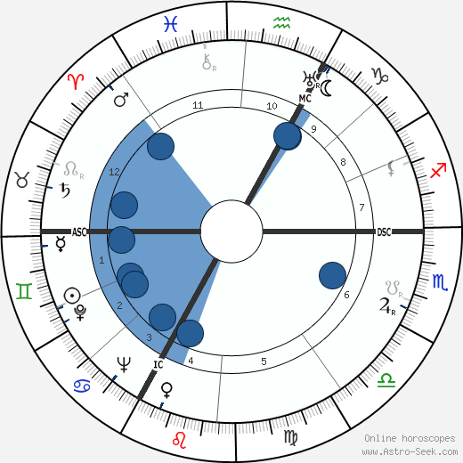 Alfred Loewenguth wikipedia, horoscope, astrology, instagram