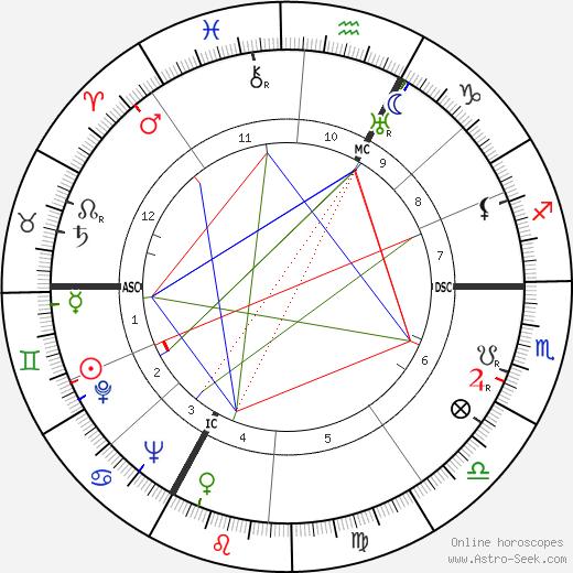 Alfred Loewenguth день рождения гороскоп, Alfred Loewenguth Натальная карта онлайн