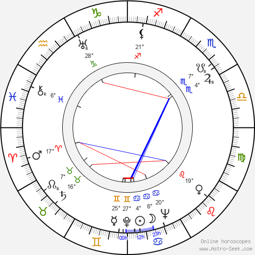 Babe Didrikson Zaharias birth chart, biography, wikipedia 2019, 2020