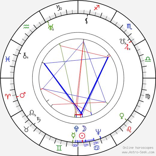 Babe Didrikson Zaharias birth chart, Babe Didrikson Zaharias astro natal horoscope, astrology