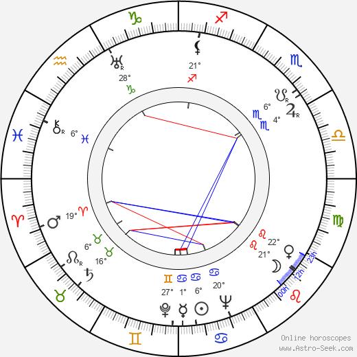 Bernard Herrmann birth chart, biography, wikipedia 2019, 2020