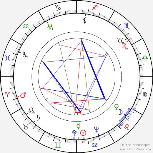 Bernard Herrmann astro natal birth chart, Bernard Herrmann horoscope, astrology