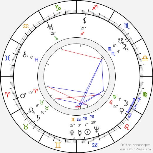 Czeslaw Milosz birth chart, biography, wikipedia 2020, 2021