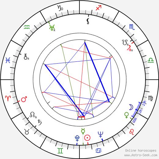 Czeslaw Milosz birth chart, Czeslaw Milosz astro natal horoscope, astrology
