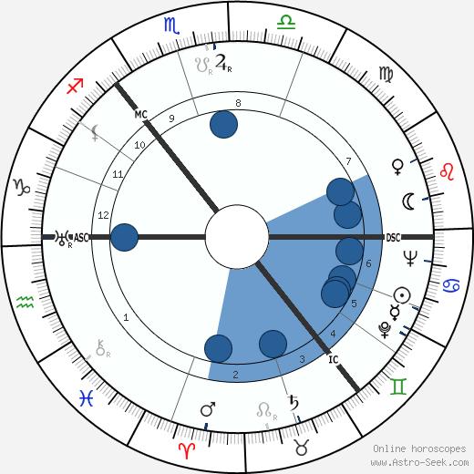 Donald M. Douglas wikipedia, horoscope, astrology, instagram