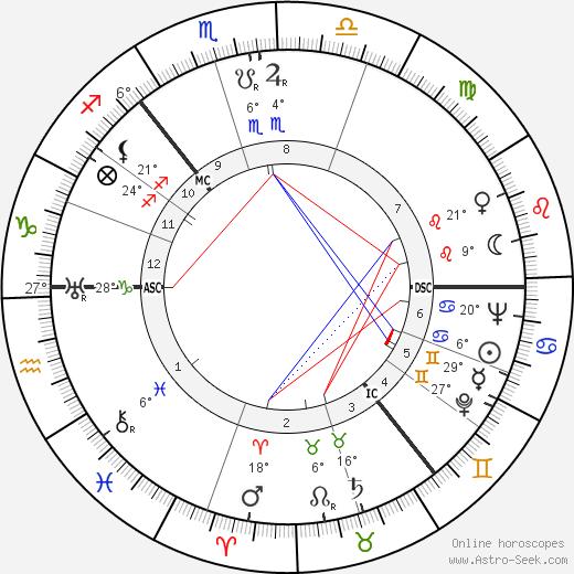 Donald M. Douglas birth chart, biography, wikipedia 2019, 2020