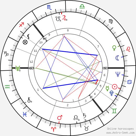 Donald M. Douglas birth chart, Donald M. Douglas astro natal horoscope, astrology