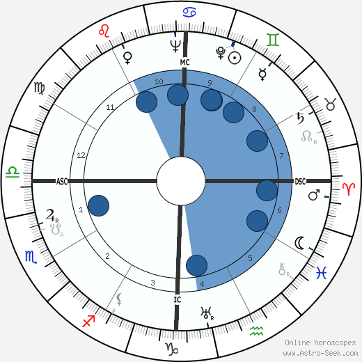 Dudley Senanayake wikipedia, horoscope, astrology, instagram