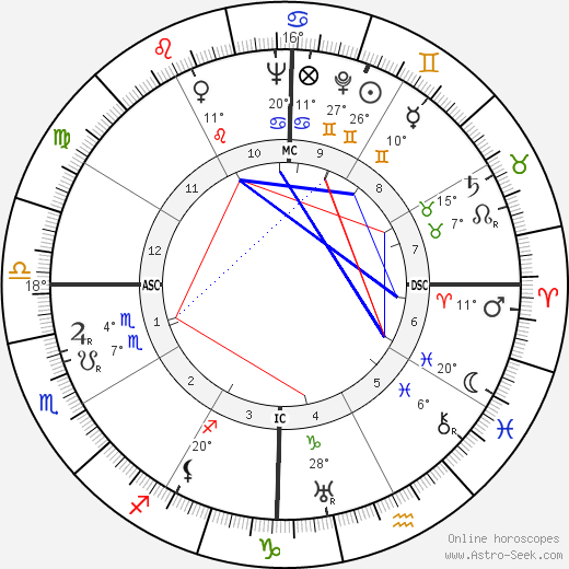Dudley Senanayake birth chart, biography, wikipedia 2017, 2018