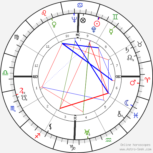 Dudley Senanayake astro natal birth chart, Dudley Senanayake horoscope, astrology