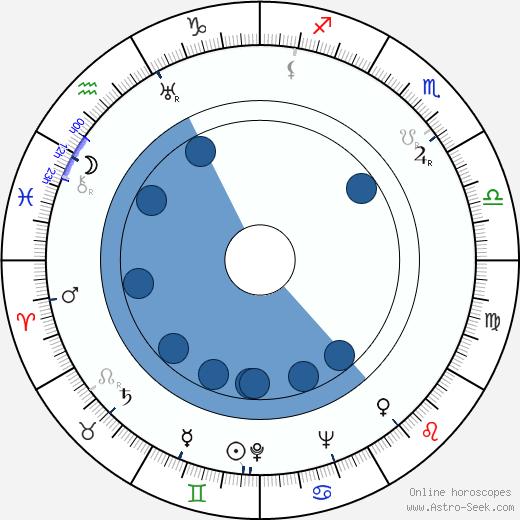 Edmund Glover wikipedia, horoscope, astrology, instagram