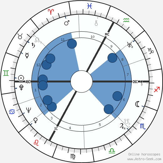 Elisa Cegani wikipedia, horoscope, astrology, instagram