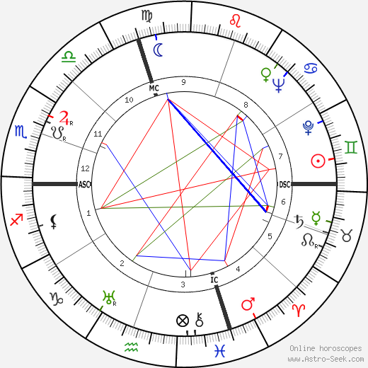 Ellen Corby birth chart, Ellen Corby astro natal horoscope, astrology