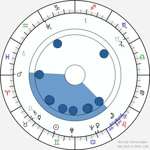 Erik Rolf wikipedia, horoscope, astrology, instagram