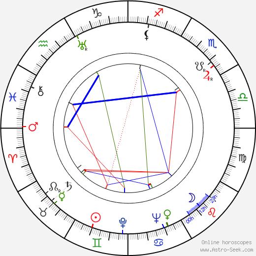 Erik Rolf birth chart, Erik Rolf astro natal horoscope, astrology