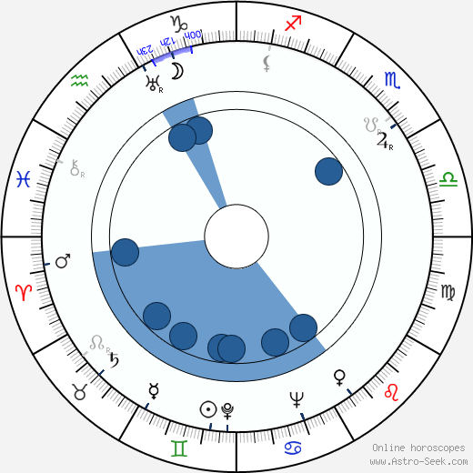 Fyodor Filippov wikipedia, horoscope, astrology, instagram