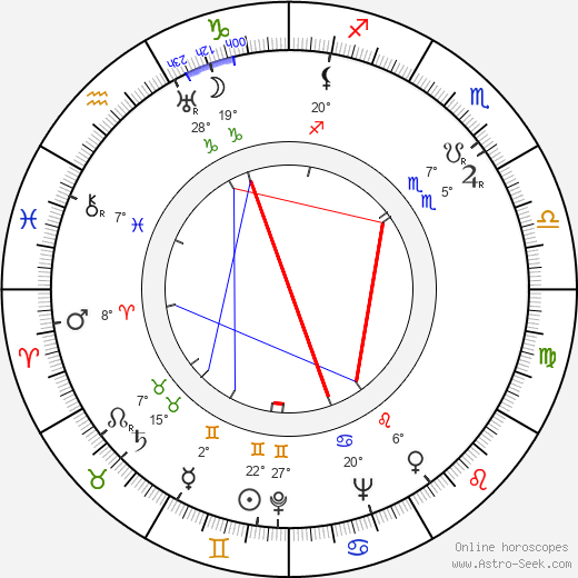 Fyodor Filippov birth chart, biography, wikipedia 2019, 2020