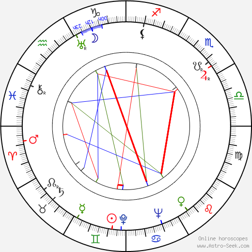 Fyodor Filippov birth chart, Fyodor Filippov astro natal horoscope, astrology