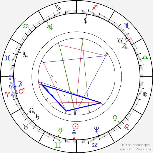 Гэйл Патрик Gail Patrick день рождения гороскоп, Gail Patrick Натальная карта онлайн