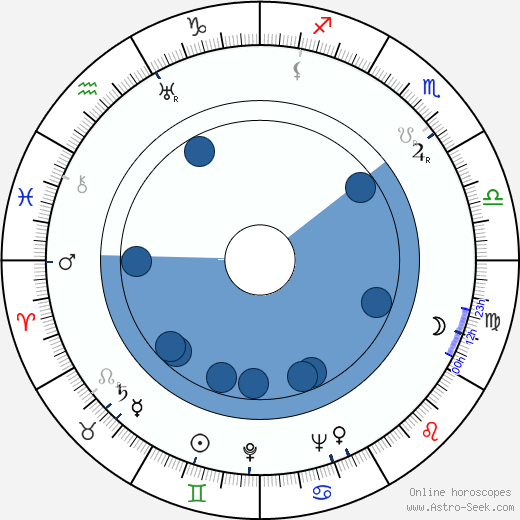 Harmon Jones wikipedia, horoscope, astrology, instagram