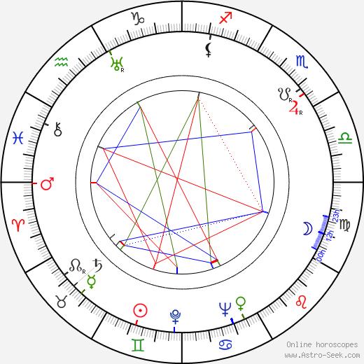 Harmon Jones tema natale, oroscopo, Harmon Jones oroscopi gratuiti, astrologia