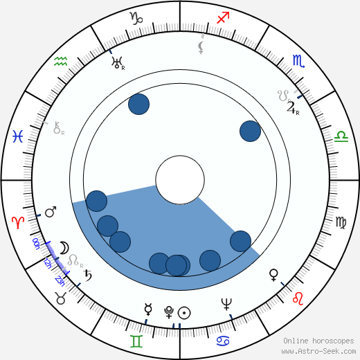 Jaroslaw Brzozowski wikipedia, horoscope, astrology, instagram