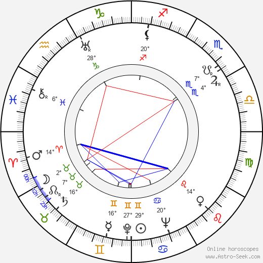Jaroslaw Brzozowski birth chart, biography, wikipedia 2018, 2019