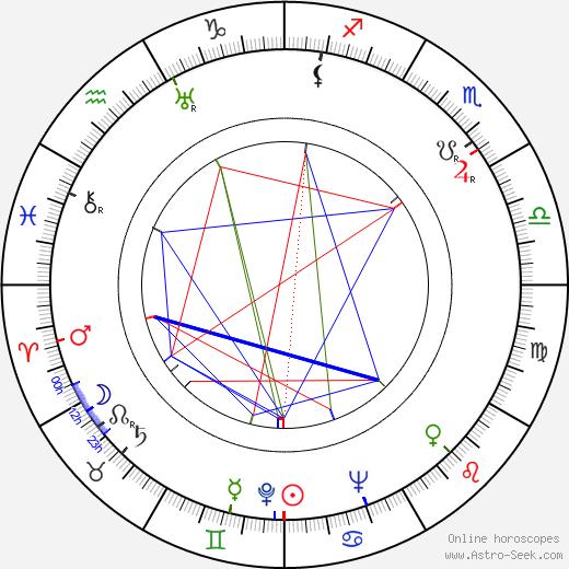 Jaroslaw Brzozowski birth chart, Jaroslaw Brzozowski astro natal horoscope, astrology