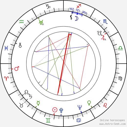 Jozef Budský birth chart, Jozef Budský astro natal horoscope, astrology