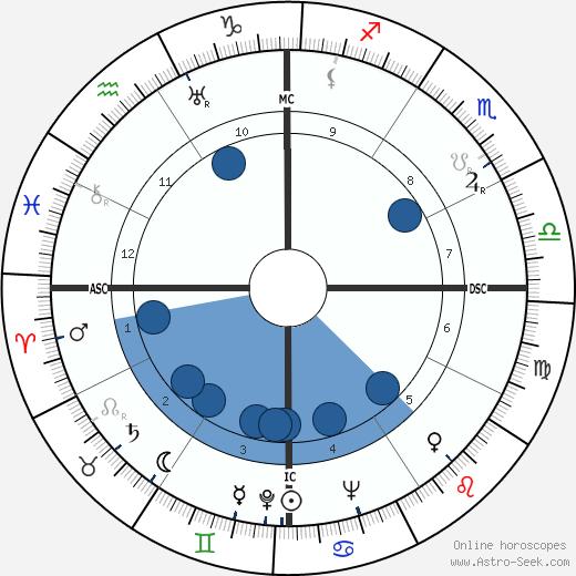 Juan Manuel Fangio wikipedia, horoscope, astrology, instagram