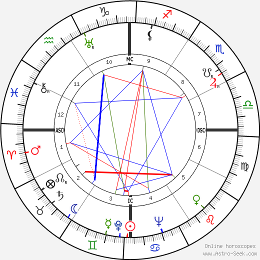 Juan Manuel Fangio tema natale, oroscopo, Juan Manuel Fangio oroscopi gratuiti, astrologia