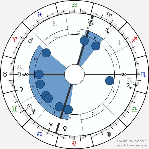Luis Walter Alvarez wikipedia, horoscope, astrology, instagram