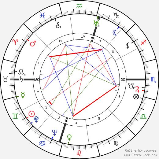 Luis Walter Alvarez tema natale, oroscopo, Luis Walter Alvarez oroscopi gratuiti, astrologia