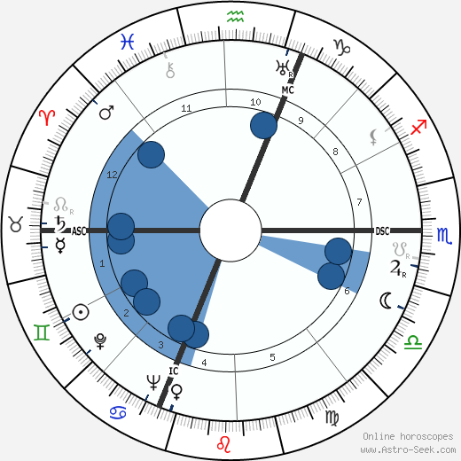 Mario Perazzolo wikipedia, horoscope, astrology, instagram
