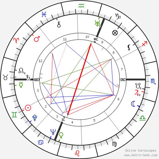 Mario Perazzolo birth chart, Mario Perazzolo astro natal horoscope, astrology