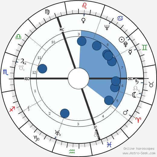 Michel Dens wikipedia, horoscope, astrology, instagram