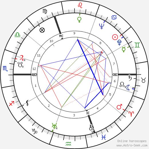 Michel Dens tema natale, oroscopo, Michel Dens oroscopi gratuiti, astrologia
