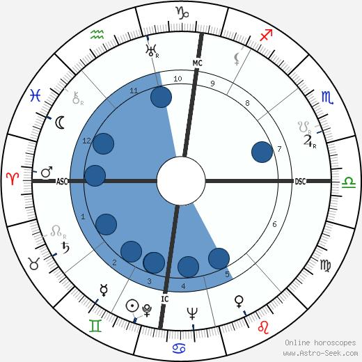 Mike Todd wikipedia, horoscope, astrology, instagram