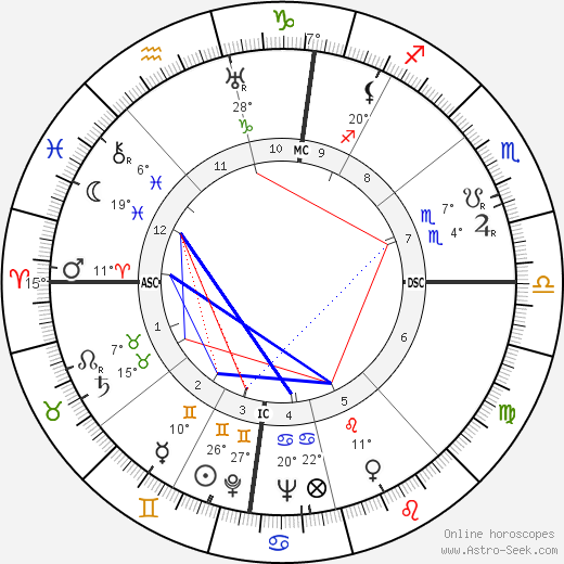 Mike Todd birth chart, biography, wikipedia 2019, 2020