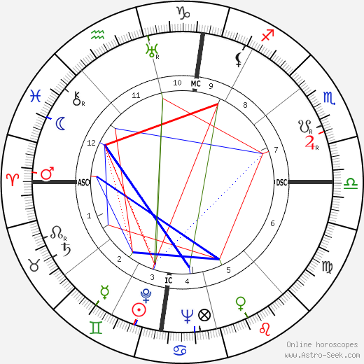 Mike Todd astro natal birth chart, Mike Todd horoscope, astrology