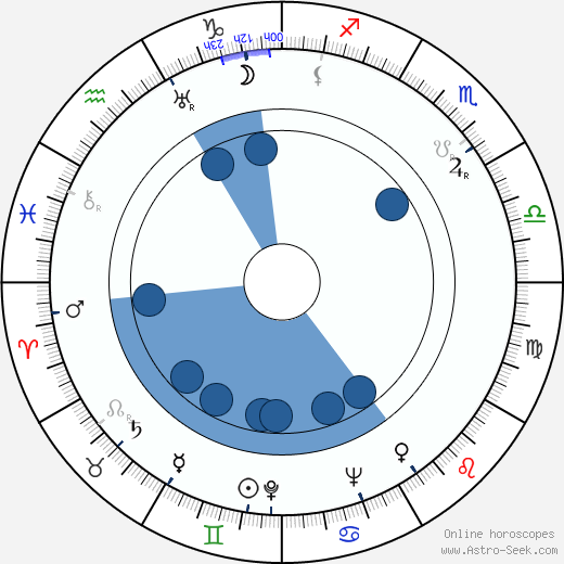 Oliveira Martins horoscope, astrology, sign, zodiac, date of birth, instagram