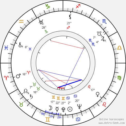 Reed Hadley birth chart, biography, wikipedia 2020, 2021