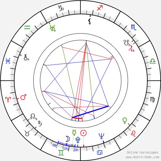 Reed Hadley birth chart, Reed Hadley astro natal horoscope, astrology