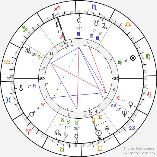 Terence Rattigan birth chart, biography, wikipedia 2019, 2020