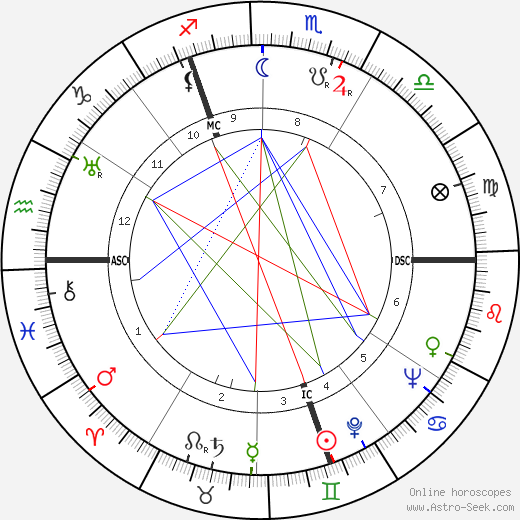 Terence Rattigan astro natal birth chart, Terence Rattigan horoscope, astrology
