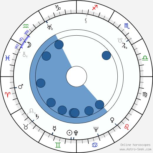 Viktor Někrasov wikipedia, horoscope, astrology, instagram