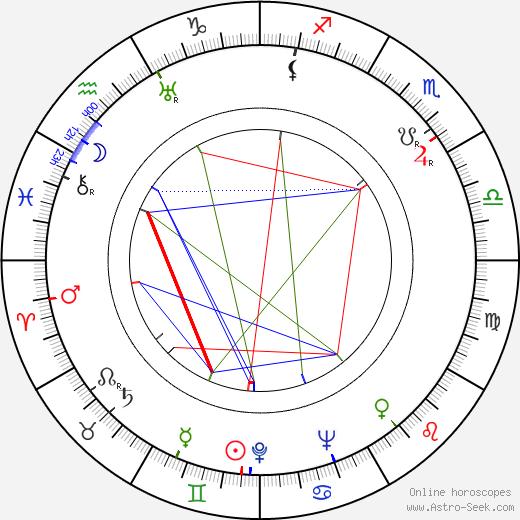 Viktor Někrasov tema natale, oroscopo, Viktor Někrasov oroscopi gratuiti, astrologia